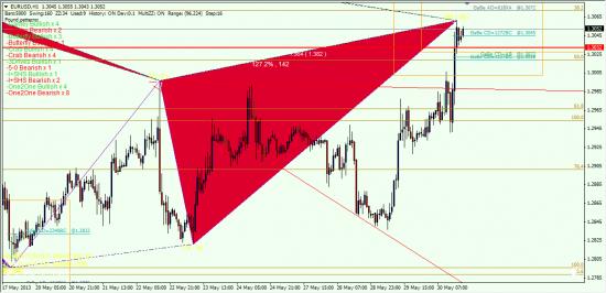 Евро/Доллар — Мой Глобальный взгляд