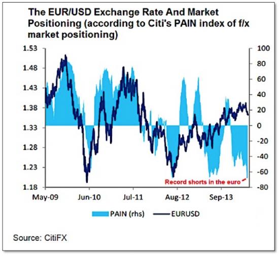 Евро/доллар рекордные шорты
