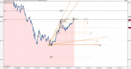 Usd/Rub и S&P 500