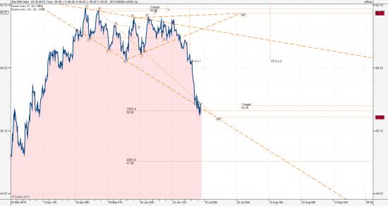 Анализ нефтяных графиков