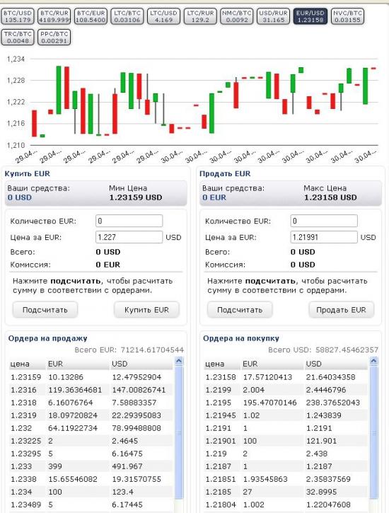 Рыночные неэффективности или как купить EURUSD по 1,22 когда он почти 1,31
