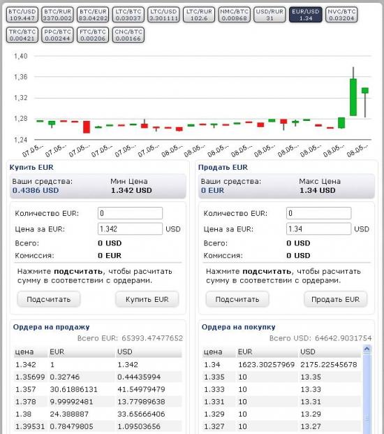Легкие деньги на бирже BTC-E