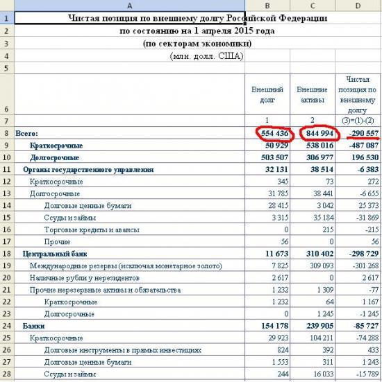 Россия - не банкрот, а денежный мешок? Чистая позиция по внешнему долгу РФ -290млрд.долларов!