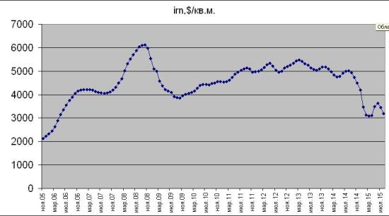 Цены на недвижимость падают и будут падать еще