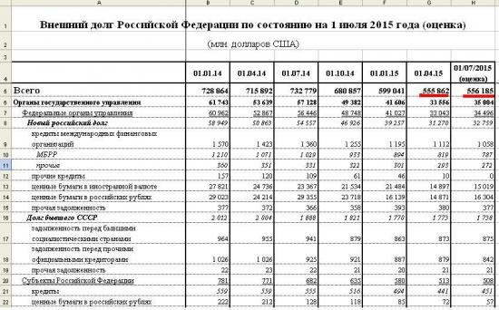 Очень странно: почему общий долг РФ не уменьшается?