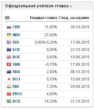Ставки центральных банков в разных странах