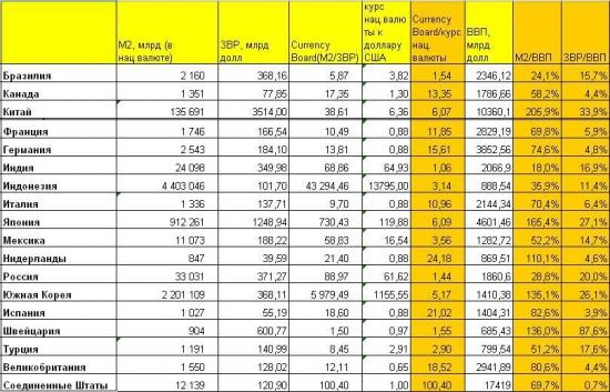Денежная масса М2, ВВП, Currency board и их отношения в различных странах