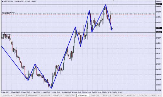 Шорт USD/CAD