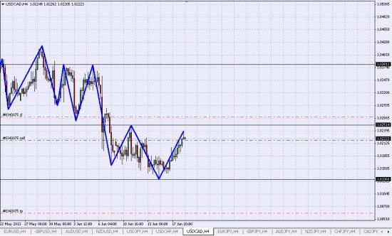 USD/CAD Шорт