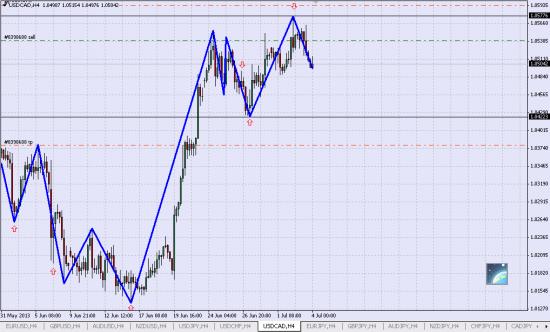 Шорт USD/CAD - продолжение