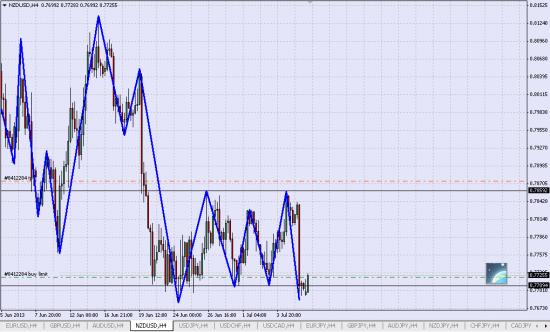 Лонг NZD/USD