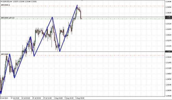 Шорт EUR/USD
