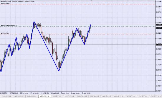 NZD/USD Лонг