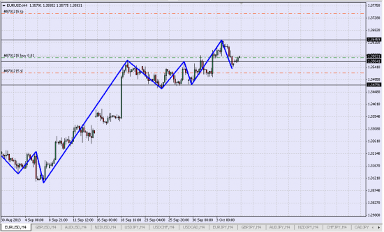 Лонг EUR/USD