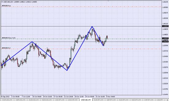 Лонг USD/CAD