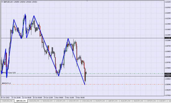 Лонг GBP/USD