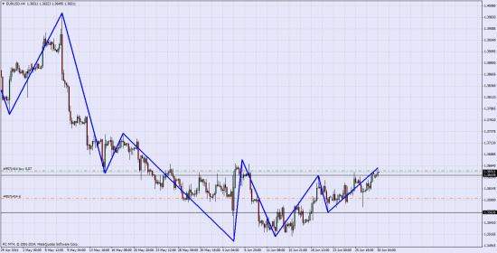 EUR\USD Лонг