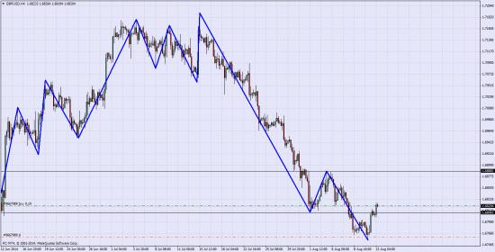 GBP\USD Лонг