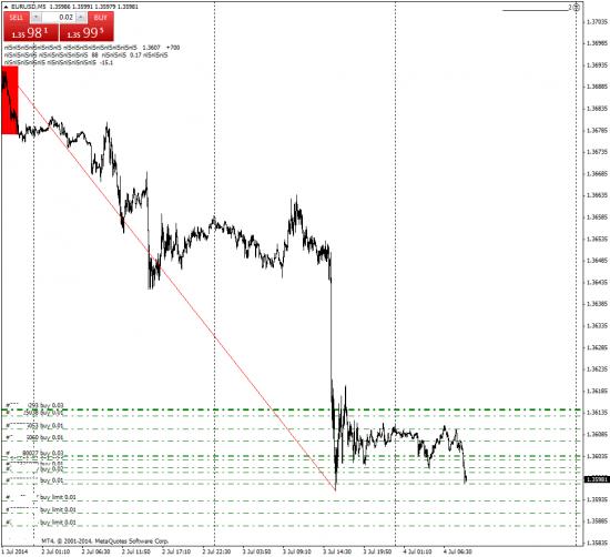 Рост Евро будет ли 2