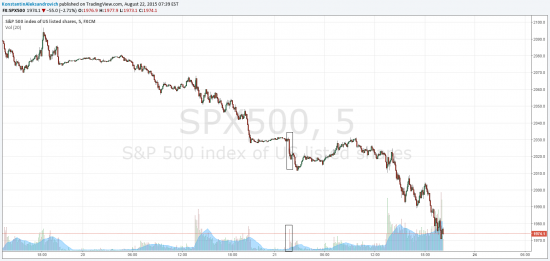 Любимая фигура S&P500