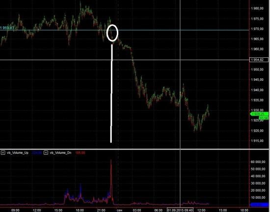 S&P 500 мысли
