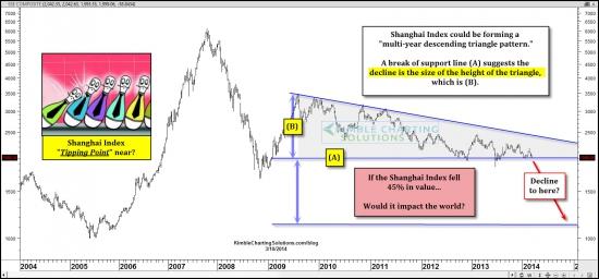 Индекс Shanghai у ключевого уровня!!!