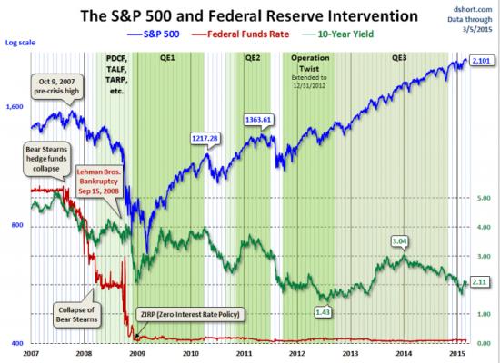 Пузырь на фондовом рынке США