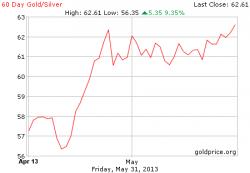 Соотношение золото серебро