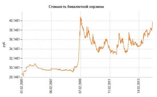 Тенденции. Приготовиться к ловле падающих рублей