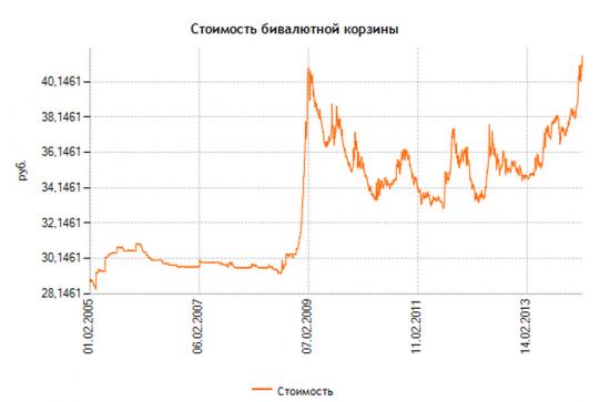 К закрытию торгов. Рубль сорвался в пике