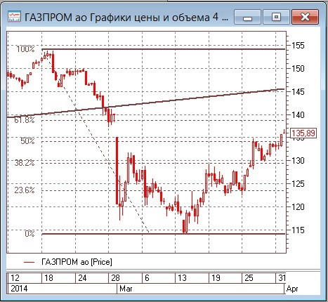 Газпром. После фиксации прибыли можно будет искать новые возможности для покупки