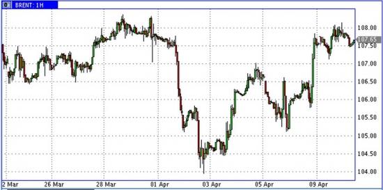 SPR в США начали снижаться, а цены на нефть выросли