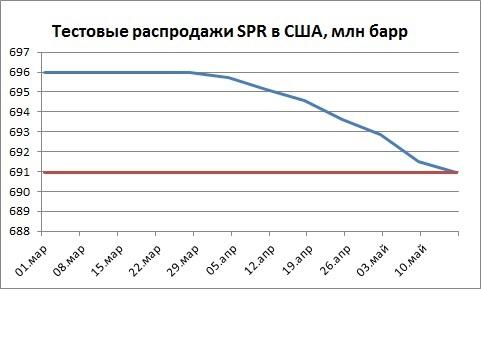 Мега контракт Газпрома на фоне распродаж SPR и снижения запасов в США