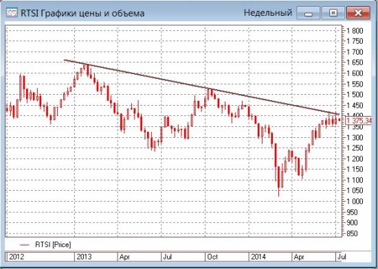 Удивительная стойкость рынка пока еще дает поводы для сохранения оптимизма