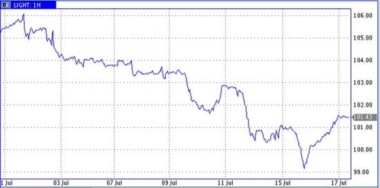 Рынок энергоносителей. Цена нефти в США подросла на фоне снижения запасов