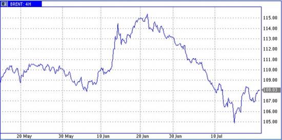 Весы разнородных событий качают стрелку нефтяных цен