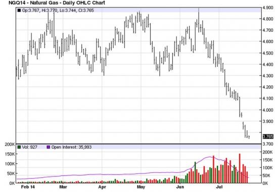 Рынок энергоносителей. Цены на газ ползут вниз