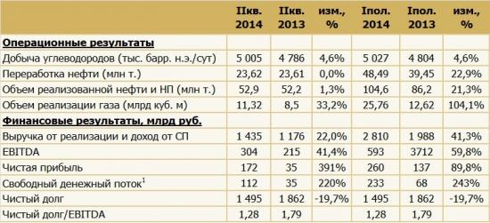 Роснефть во 2кв. показала рост чистой прибыли и снижение чистого долга