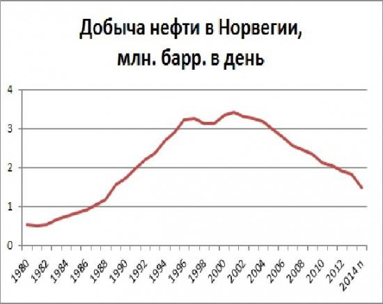 Рынок энергоносителей. Долгосрочные тренды и сезонные колебания