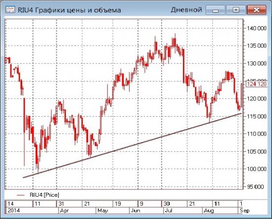 К закрытию торгов. Рынок эмоционально подрос на сообщении о «постоянном прекращении огня»