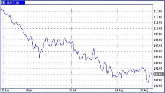 Рынок энергоносителей. В ожидании переговоров по газу
