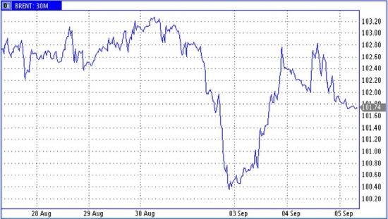 ЕЦБ сделало шаг к сверх стимулированию, но цены на нефть пока отыграли только рост доллара
