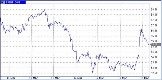 Рынок энергоносителей. Бурная реакция на нюансы от ФРС