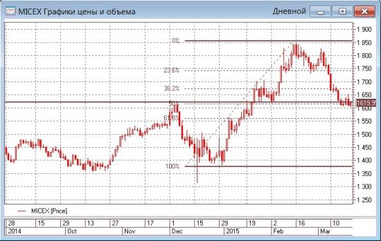 Цены акций Газпрома становятся все привлекательнее и привлекательнее...