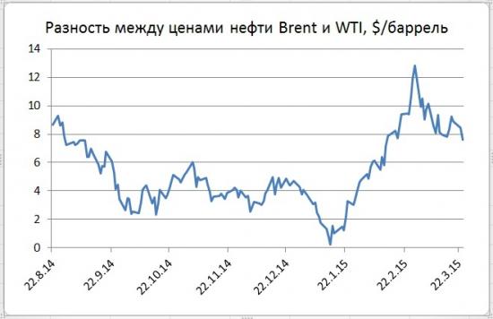 В ожидании новых данных  о запасах нефти в США