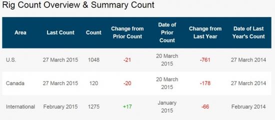 Обвал сворачивания бурений в США немного замедлился