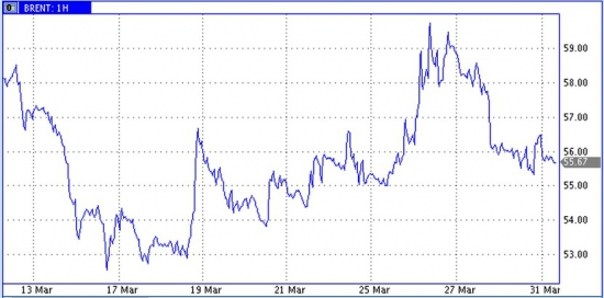 Рынок энергоносителей ждет результатов по Ирану