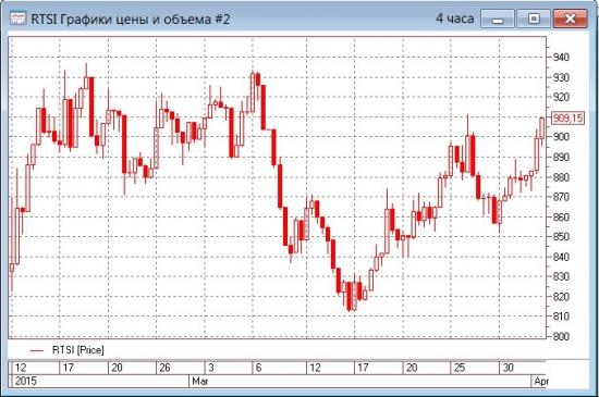 Рост цен на нефть бодрит рынок и не дает снижаться рублю