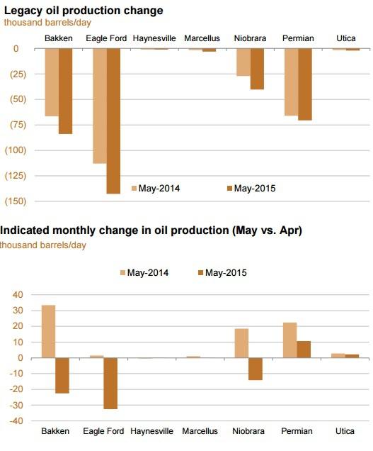 Нефть на пороге отрицательной динамики добычи в  США