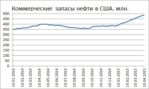 Недельный рост запасов нефти в США замедлился до 1,3 млн. баррелей